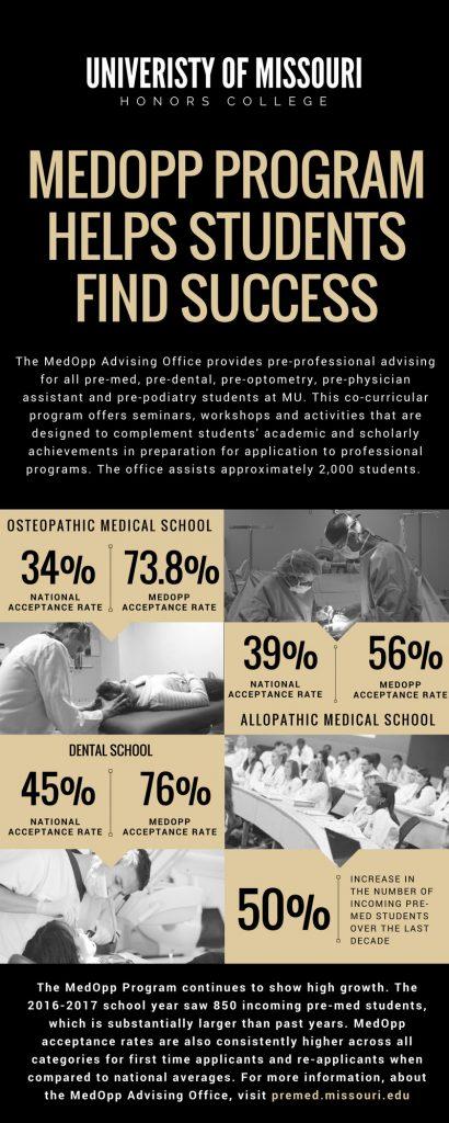 MedOpp Infographic
